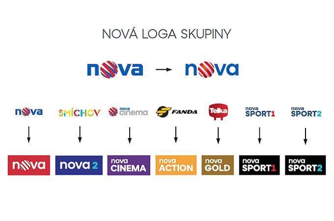 TV Nova změní majitele. Celou skupinu CME ovládne PPF miliardáře Petra Kellnera
